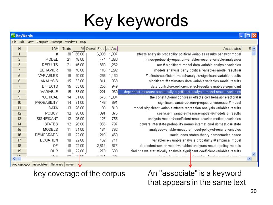 Key keywords key coverage of the corpus An