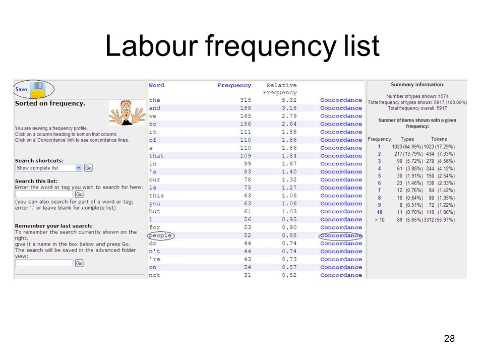 Labour frequency list 28