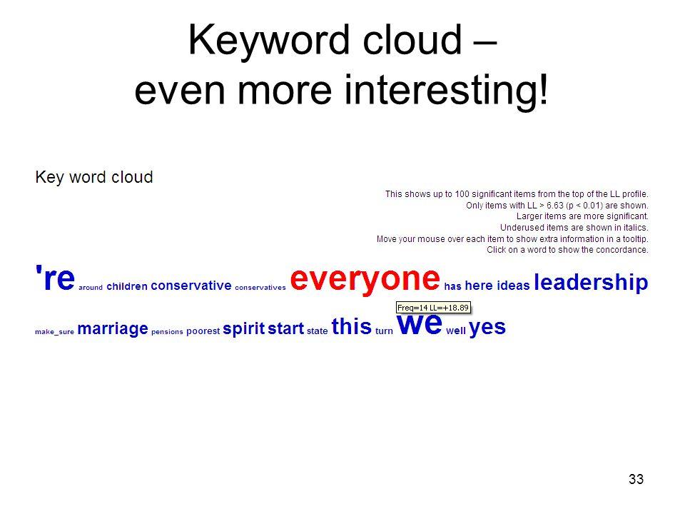 Keyword cloud – even more interesting! 33