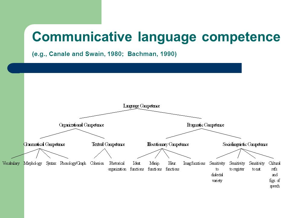 Communicative language competence (e.g., Canale and Swain, 1980; Bachman, 1990)