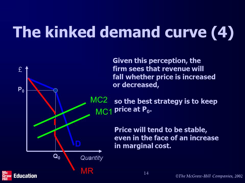 © The McGraw-Hill Companies, The kinked demand curve (4) Given this perception, the firm sees that revenue will fall whether price is increased or decreased, so the best strategy is to keep price at P 0.