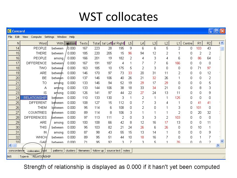 WST collocates Strength of relationship is displayed as 0.000 if it hasn't yet been computed