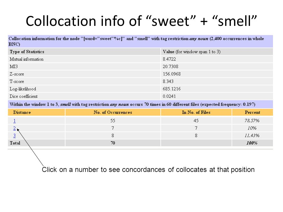 Collocation info of sweet + smell Click on a number to see concordances of collocates at that position