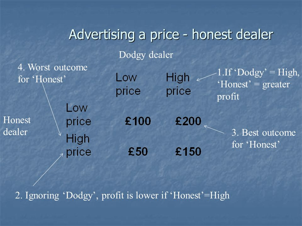 Advertising a price - honest dealer Honest dealer Dodgy dealer 1.If Dodgy = High, Honest = greater profit 2.