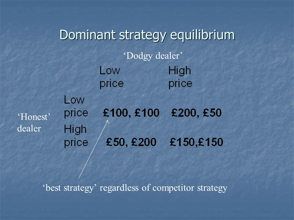 Dominant strategy equilibrium Dodgy dealer Honest dealer best strategy regardless of competitor strategy