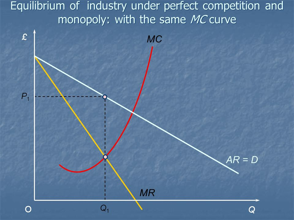 £ Q O MC Q1Q1 MR AR = D P1P1 Equilibrium of industry under perfect competition and monopoly: with the same MC curve