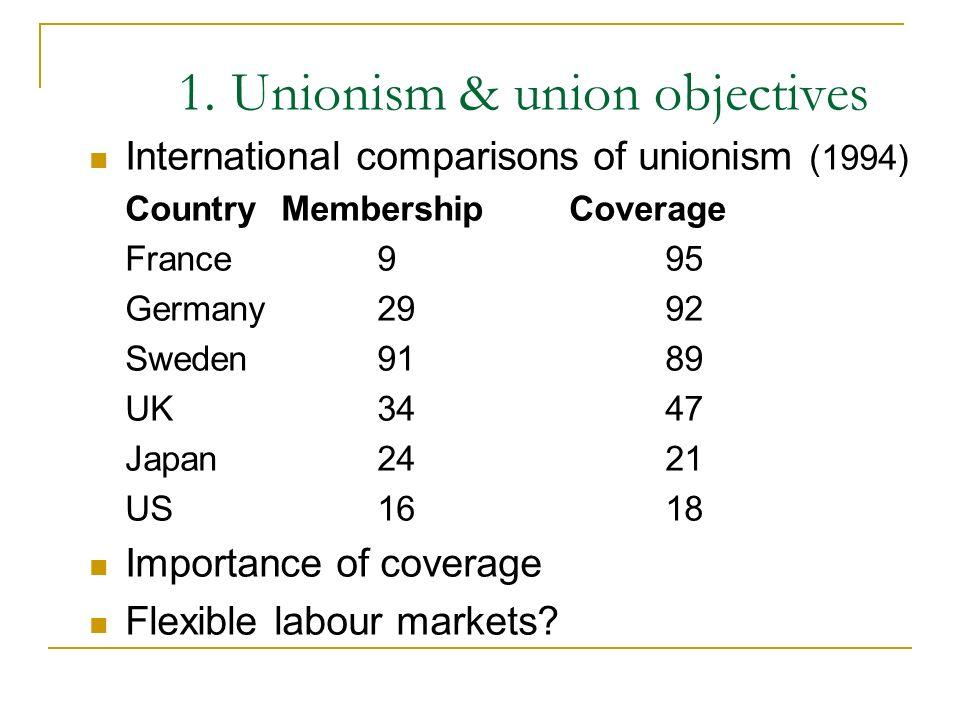 1. Unionism & union objectives International comparisons of unionism (1994) CountryMembershipCoverage France995 Germany2992 Sweden9189 UK3447 Japan242