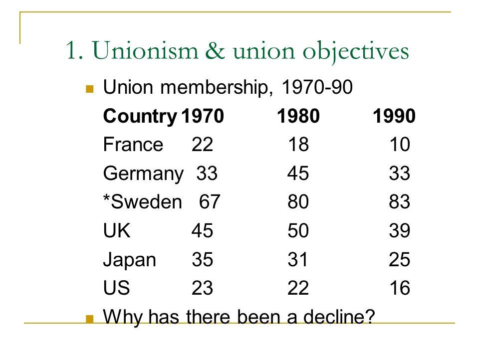 1. Unionism & union objectives Union membership, 1970-90 Country197019801990 France 22 18 10 Germany 33 45 33 *Sweden 67 80 83 UK 45 50 39 Japan 35 31