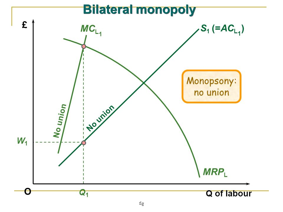 fig O Q of labour £ W1W1 Q1Q1 MRP L MC L 1 No union S 1 (=AC L 1 ) No union Bilateral monopoly Monopsony: no union