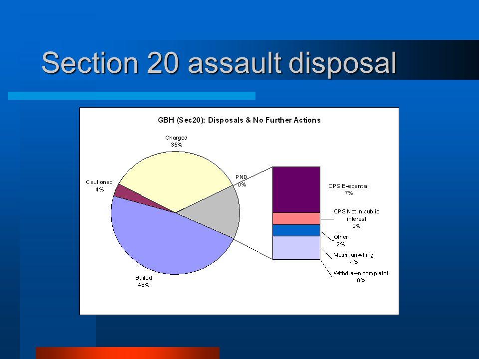 Section 20 assault disposal