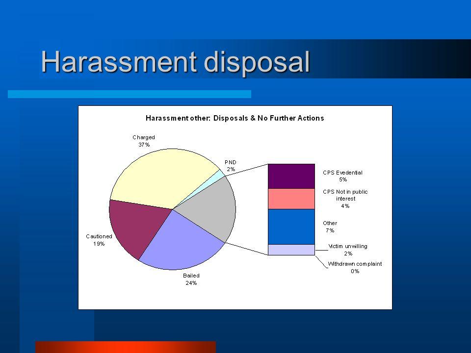 Harassment disposal
