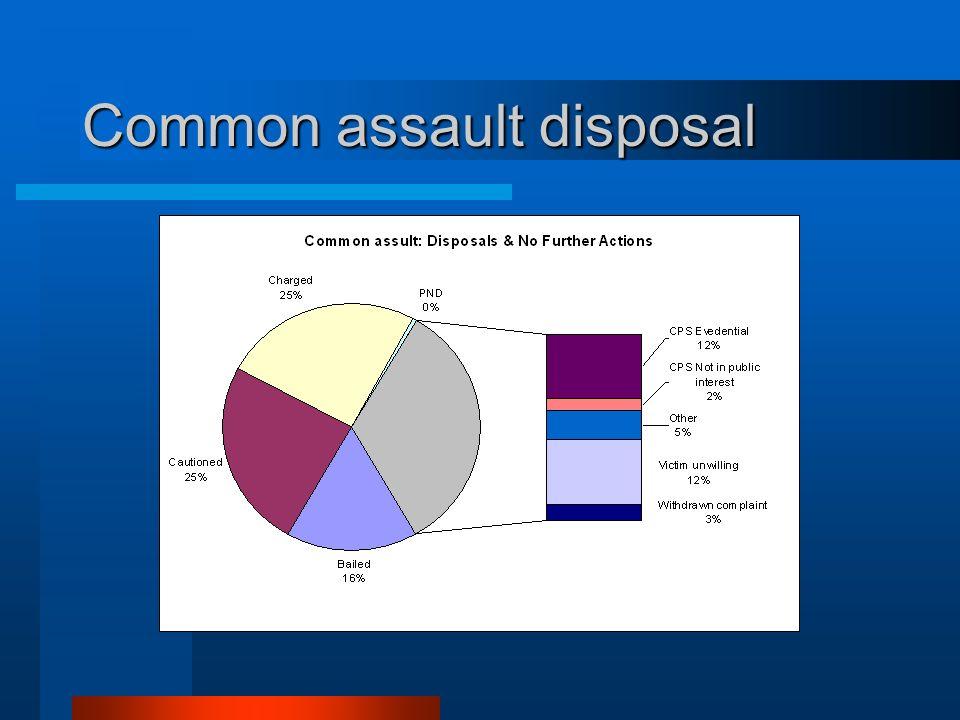 Common assault disposal