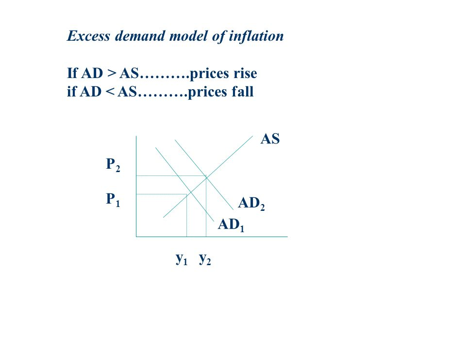 Excess demand model of inflation If AD > AS……….prices rise if AD < AS……….prices fall AS AD 1 AD 2 P2P2 P1P1 y1y1 y2y2