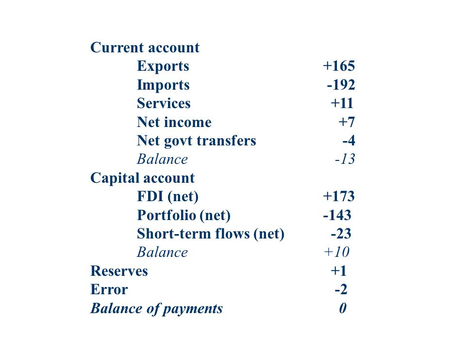 Current account Exports+165 Imports -192 Services +11 Net income +7 Net govt transfers -4 Balance -13 Capital account FDI (net)+173 Portfolio (net)-14