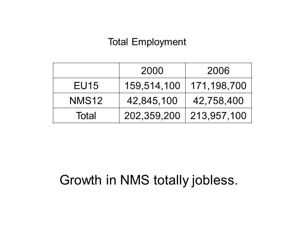 Total Employment 20002006 EU15159,514,100171,198,700 NMS1242,845,10042,758,400 Total202,359,200213,957,100 Growth in NMS totally jobless.