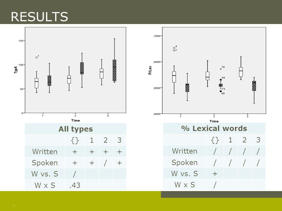 . RESULTS All types {}123 Written++++ Spoken++/+ W vs. S/ W x S.43 % Lexical words {}123 Written//// Spoken//// W vs. S+ W x S/