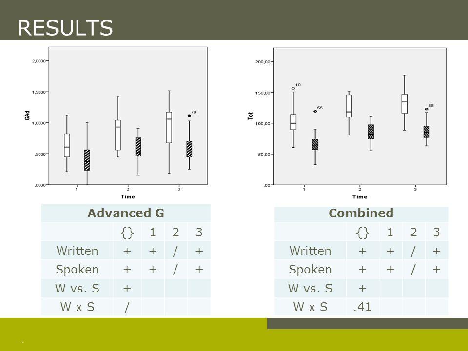 . RESULTS Advanced G {}123 Written++/+ Spoken++/+ W vs. S+ W x S/ Combined {}123 Written++/+ Spoken++/+ W vs. S+ W x S.41