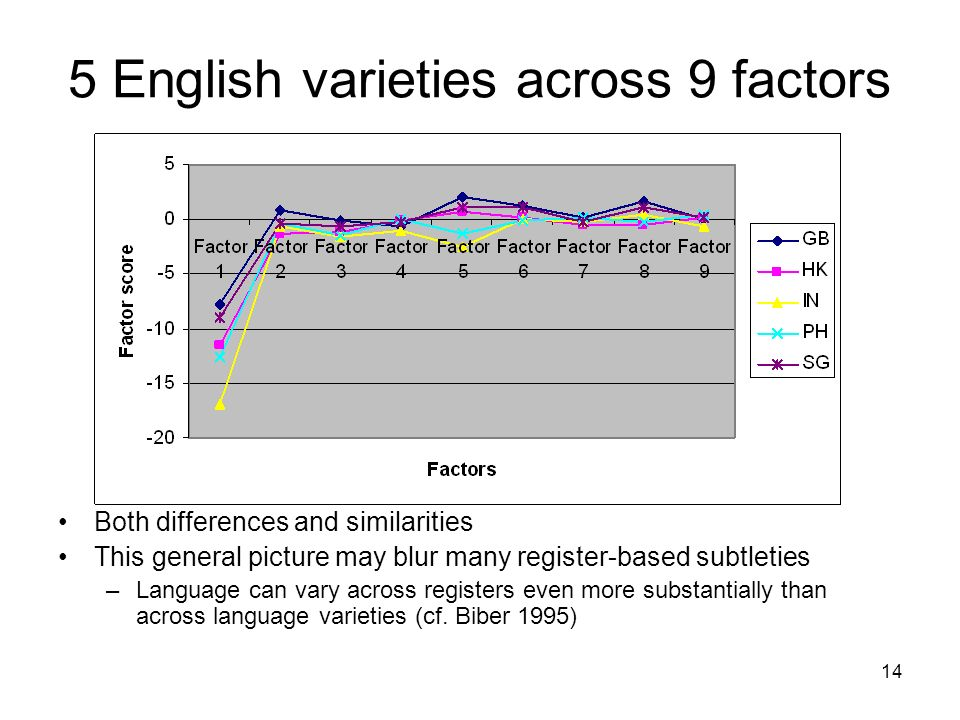 14 5 English varieties across 9 factors Both differences and similarities This general picture may blur many register-based subtleties –Language can vary across registers even more substantially than across language varieties (cf.