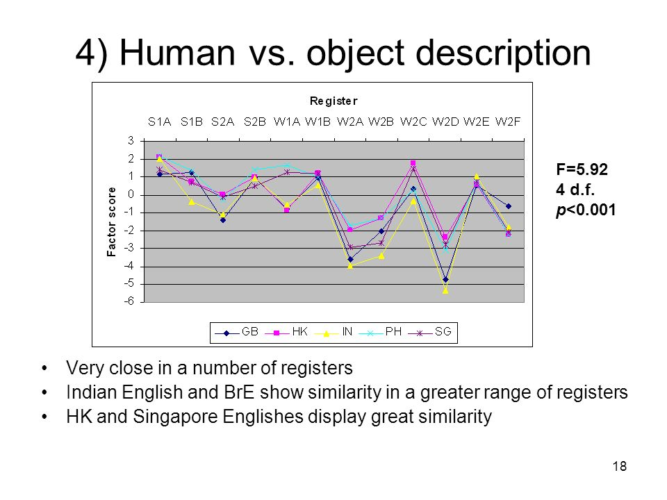 18 4) Human vs. object description Very close in a number of registers Indian English and BrE show similarity in a greater range of registers HK and S