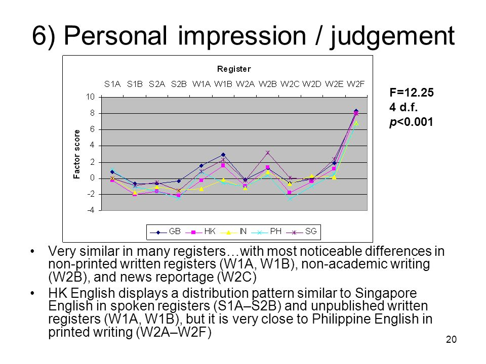 20 6) Personal impression / judgement Very similar in many registers…with most noticeable differences in non-printed written registers (W1A, W1B), non-academic writing (W2B), and news reportage (W2C) HK English displays a distribution pattern similar to Singapore English in spoken registers (S1A–S2B) and unpublished written registers (W1A, W1B), but it is very close to Philippine English in printed writing (W2A–W2F) F=12.25 4 d.f.