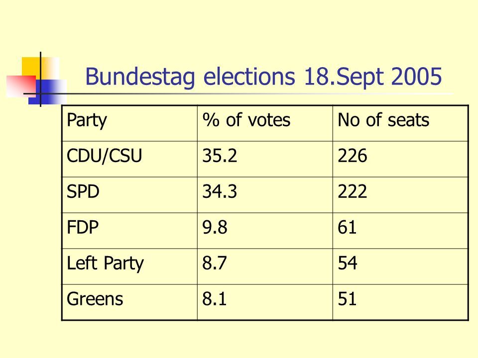 Bundestag elections 18.Sept 2005 Party% of votesNo of seats CDU/CSU35.2226 SPD34.3222 FDP9.861 Left Party8.754 Greens8.151