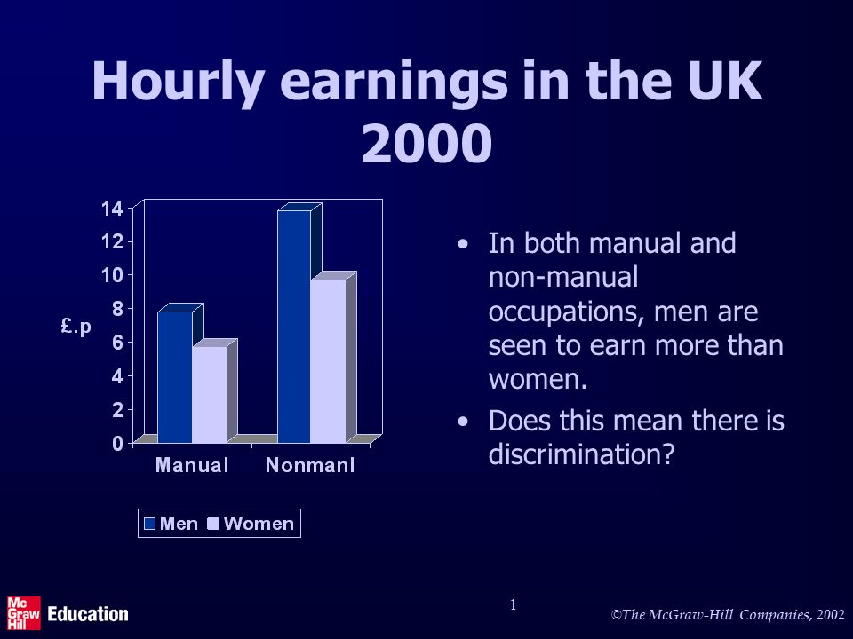 © The McGraw-Hill Companies, 2002 1 Hourly earnings in the UK 2000 In both manual and non-manual occupations, men are seen to earn more than women.