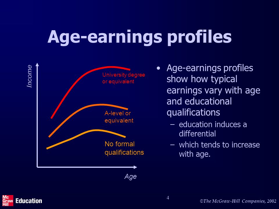 © The McGraw-Hill Companies, 2002 4 Age-earnings profiles Age-earnings profiles show how typical earnings vary with age and educational qualifications –education induces a differential –which tends to increase with age.