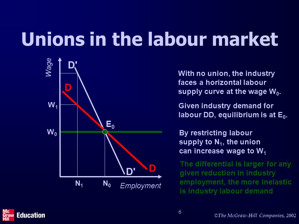 © The McGraw-Hill Companies, 2002 6 D' Unions in the labour market Employment Wage W0W0 With no union, the industry faces a horizontal labour supply c
