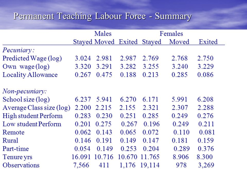 Permanent Teaching Labour Force - Summary Males Females StayedMoved Exited Stayed Moved Exited StayedMoved Exited Stayed Moved Exited Pecuniary : Predicted Wage (log) 3.024 2.981 2.987 2.769 2.768 2.750 Own wage (log) 3.320 3.291 3.282 3.255 3.240 3.229 Locality Allowance 0.267 0.475 0.188 0.213 0.285 0.086 Non-pecuniary: School size (log) 6.237 5.941 6.270 6.171 5.991 6.208 Average Class size (log) 2.200 2.215 2.155 2.321 2.307 2.288 High student Perform 0.283 0.230 0.251 0.285 0.249 0.276 Low student Perform 0.201 0.275 0.267 0.196 0.249 0.211 Remote 0.062 0.143 0.065 0.072 0.110 0.081 Rural 0.146 0.191 0.149 0.147 0.181 0.159 Part-time 0.054 0.149 0.253 0.204 0.289 0.376 Tenure yrs 16.091 10.716 10.670 11.765 8.906 8.300 Observations 7,566 411 1,176 19,114 978 3,269