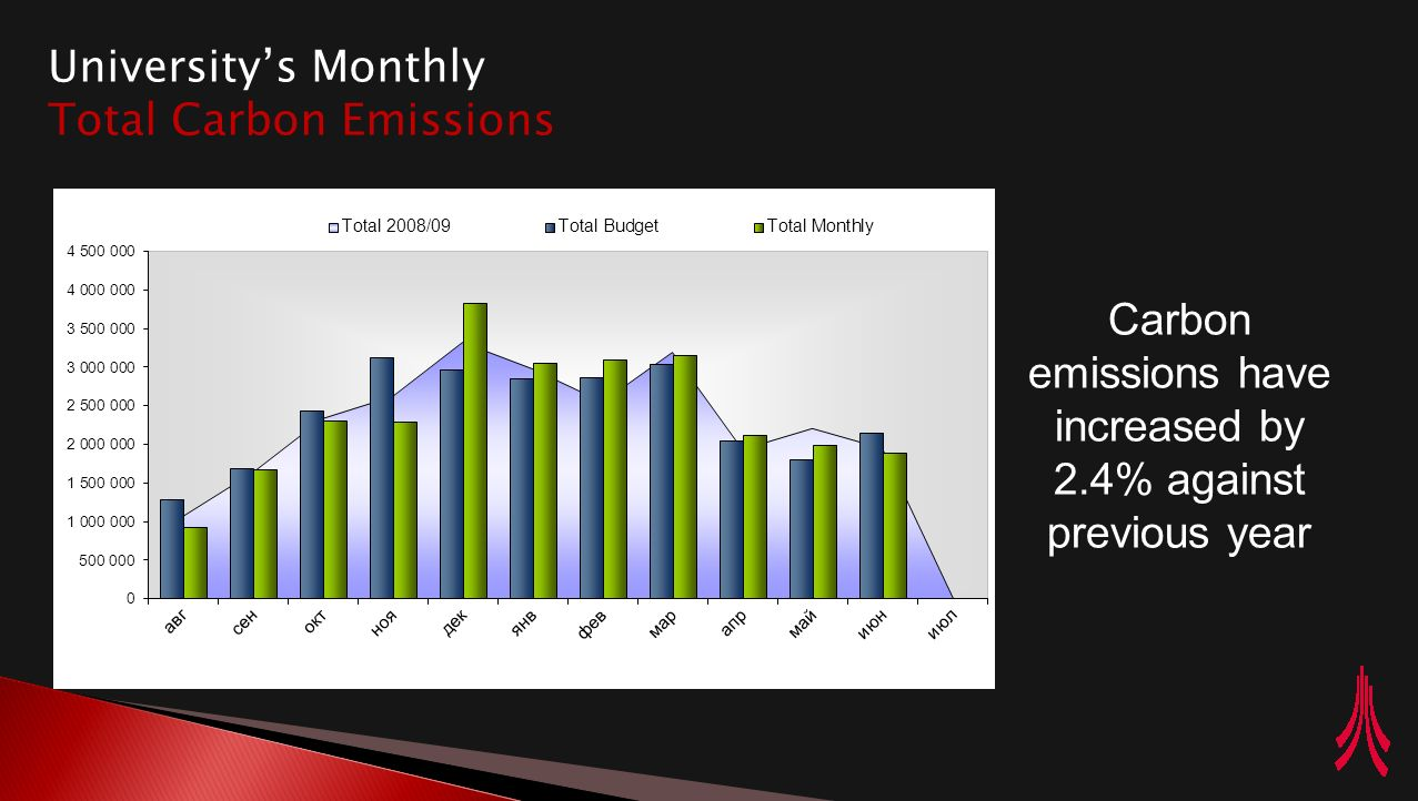 This year the University has set a target to reduce its energy consumption by 10% by August 2011.