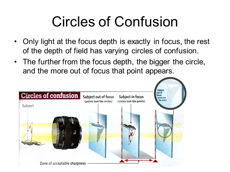 Circles of Confusion Only light at the focus depth is exactly in focus, the rest of the depth of field has varying circles of confusion. The further f
