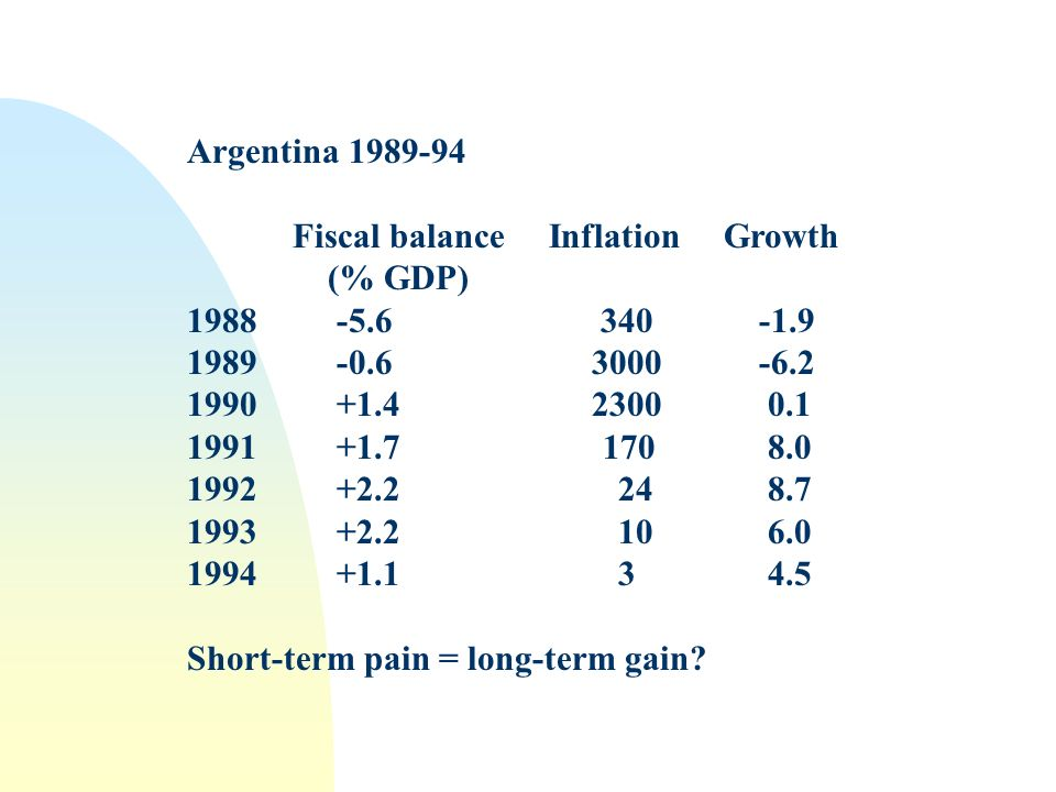 Argentina 1989-94 Fiscal balance Inflation Growth (% GDP) 1988 -5.6 340 -1.9 1989 -0.6 3000 -6.2 1990 +1.4 2300 0.1 1991 +1.7 170 8.0 1992 +2.2 24 8.7