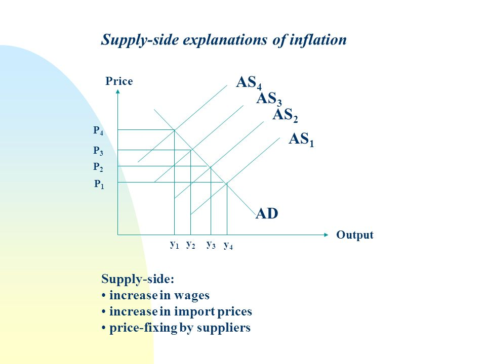 Supply-side explanations of inflation AD AS 1 AS 4 AS 3 AS 2 Price Output P4P4 P3P3 P2P2 P1P1 y1y1 y2y2 y3y3 y4y4 Supply-side: increase in wages incre