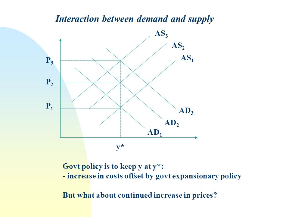 Interaction between demand and supply P1P1 P2P2 P3P3 y* AD 1 AD 2 AD 3 AS 1 AS 2 AS 3 Govt policy is to keep y at y*: - increase in costs offset by go