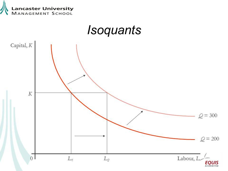 Isoquants Capital, K Labour, L 0 Q = 300 Q = 200 K L1L1L1L1 L2L2L2L2
