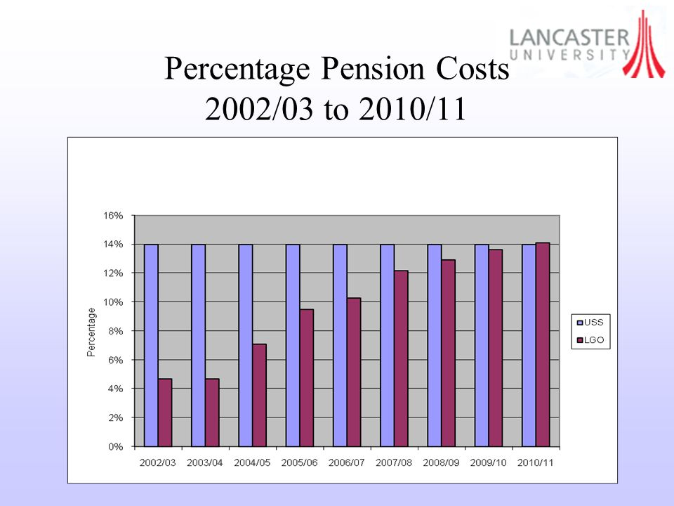 Percentage Pension Costs 2002/03 to 2010/11