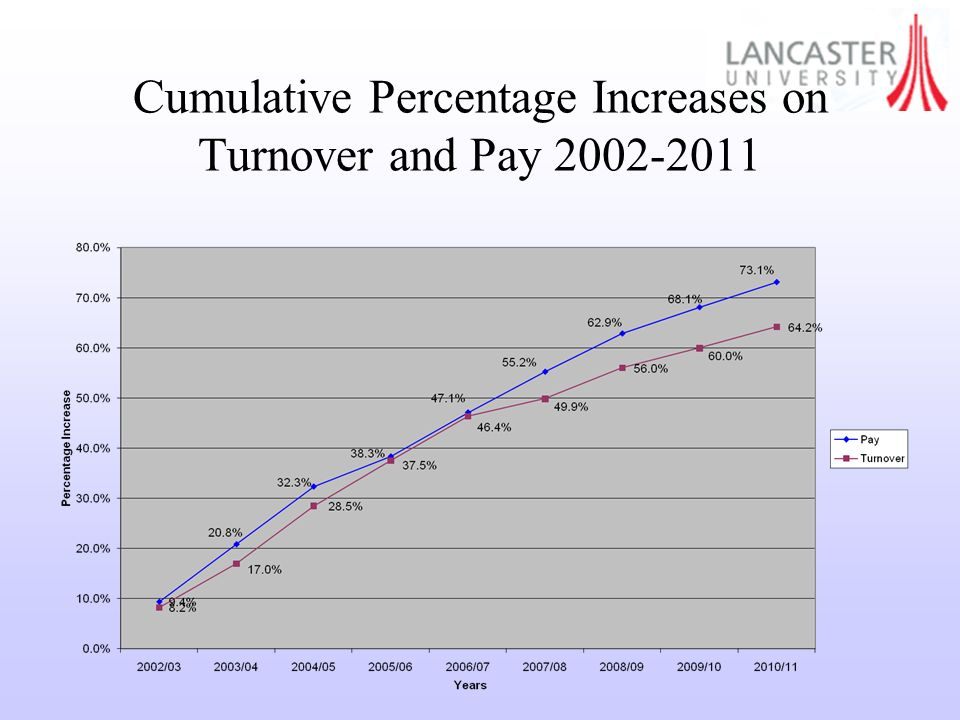 Cumulative Percentage Increases on Turnover and Pay 2002-2011