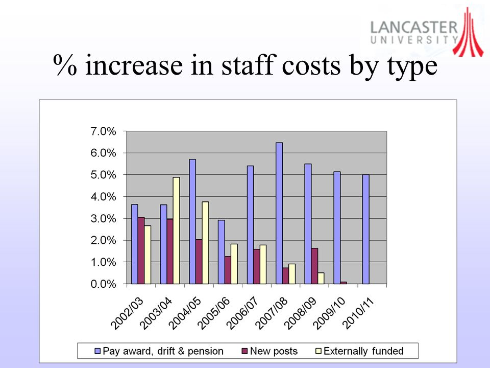 % increase in staff costs by type