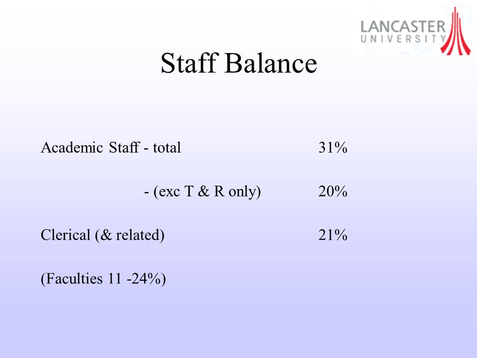 Staff Balance Academic Staff - total31% - (exc T & R only)20% Clerical (& related)21% (Faculties 11 -24%)