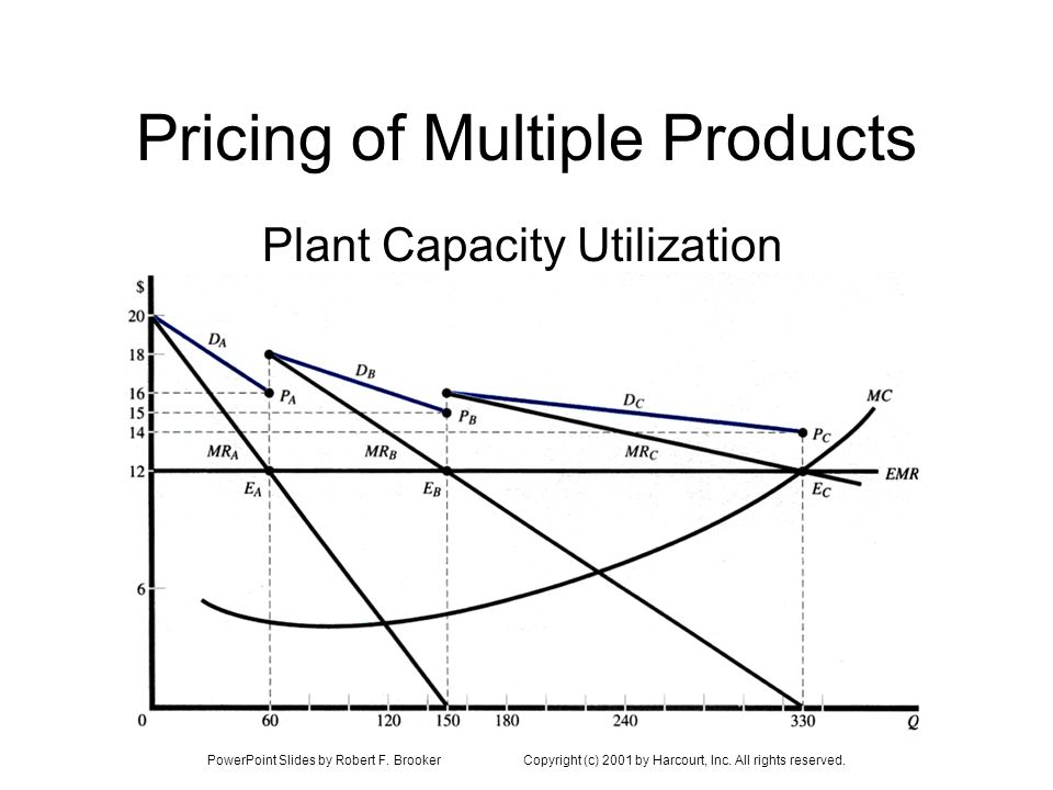 PowerPoint Slides by Robert F. BrookerCopyright (c) 2001 by Harcourt, Inc. All rights reserved. Pricing of Multiple Products Plant Capacity Utilizatio