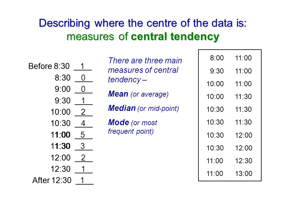 Describing where the centre of the data is: measures of central tendency Before 8:30 ____ 8:30 ____ 9:00 ____ 9:30 ____ 10:00 ____ 10:30 ____ 11:00 ____ 11:30 ____ 12:00 ____ 12:30 ____ After 12:30 ____ 8:0011:00 9:3011:00 10:0011:00 10:0011:30 10:3011:30 10:3012:00 11:0012:30 11:0013:00 Before 8:30 1 8:30 0 9:00 0 9:30 1 10:00 2 10:30 4 11:00 5 11:30 3 12:00 2 12:30 1 After 12:30 1 There are three main measures of central tendency – Mean (or average) Median (or mid-point) Mode (or most frequent point)