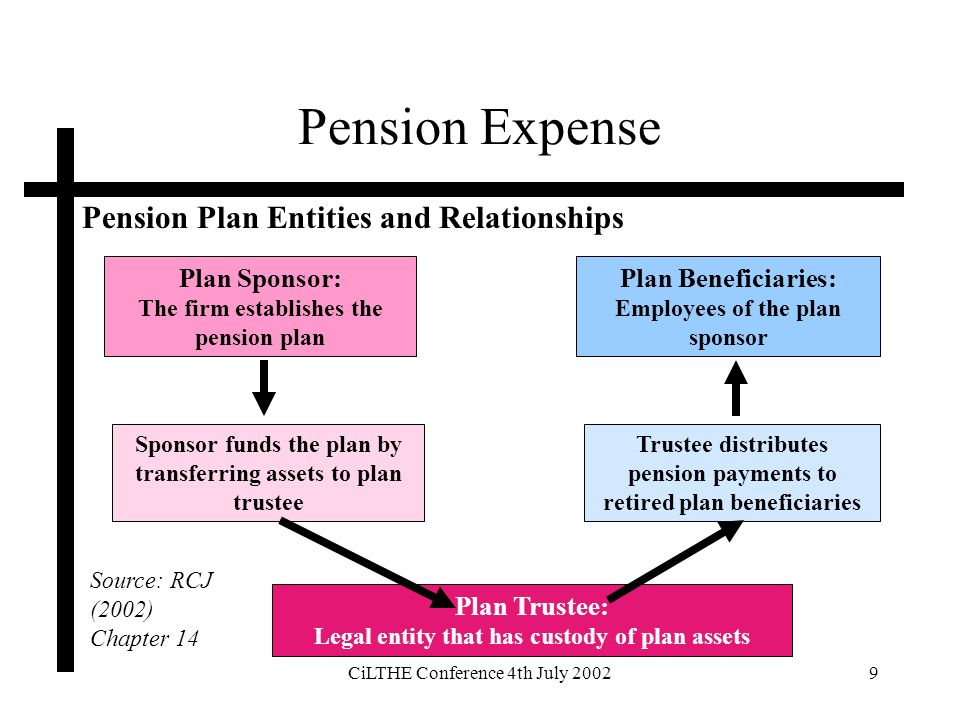 CiLTHE Conference 4th July 20029 Pension Expense Pension Plan Entities and Relationships Plan Sponsor: The firm establishes the pension plan Sponsor funds the plan by transferring assets to plan trustee Plan Trustee: Legal entity that has custody of plan assets Trustee distributes pension payments to retired plan beneficiaries Plan Beneficiaries: Employees of the plan sponsor Source: RCJ (2002) Chapter 14