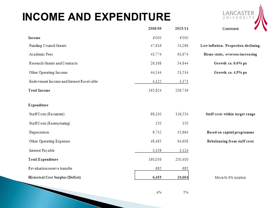 INCOME AND EXPENDITURE 2008/092013/14 Comment Income£ 000 Funding Council Grants47,61654,296Low inflation.