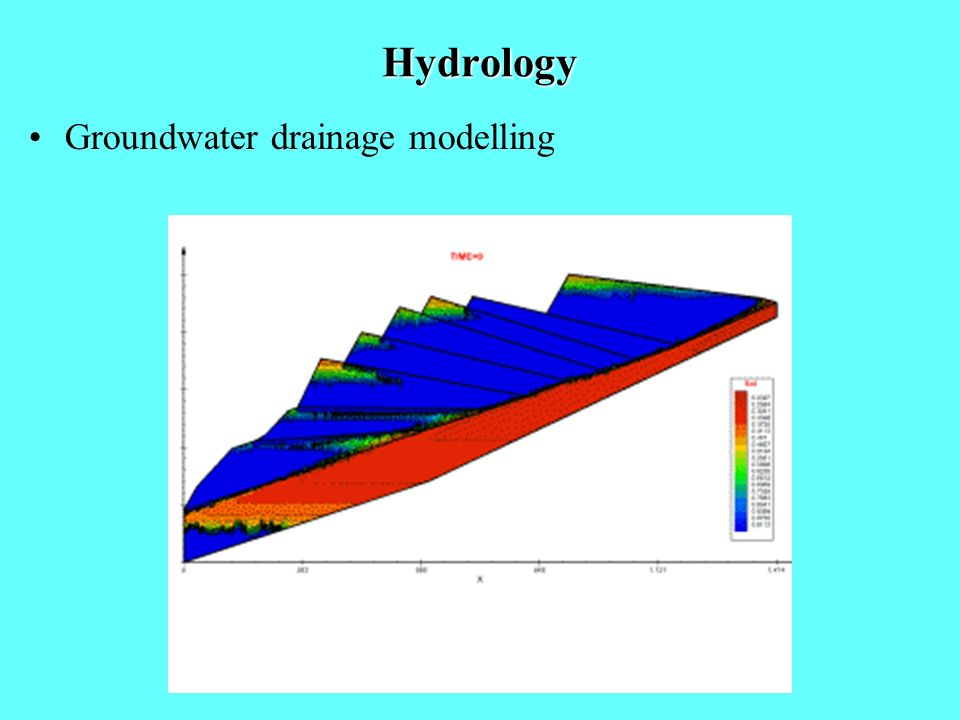 Hydrology Groundwater drainage modelling