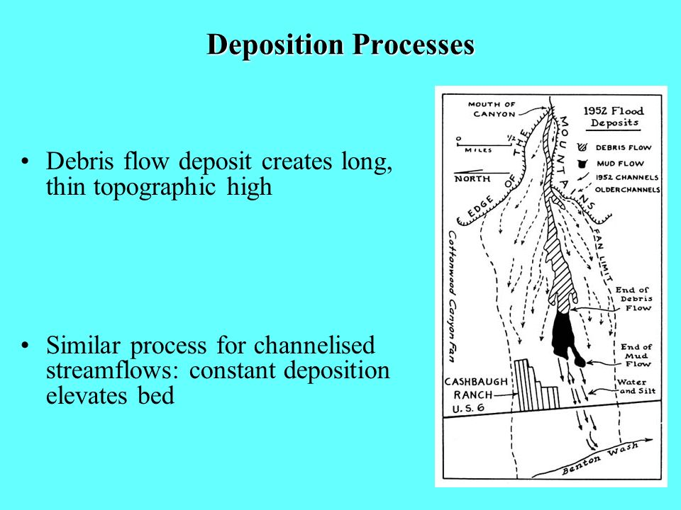 Deposition Processes Debris flow deposit creates long, thin topographic high Similar process for channelised streamflows: constant deposition elevates