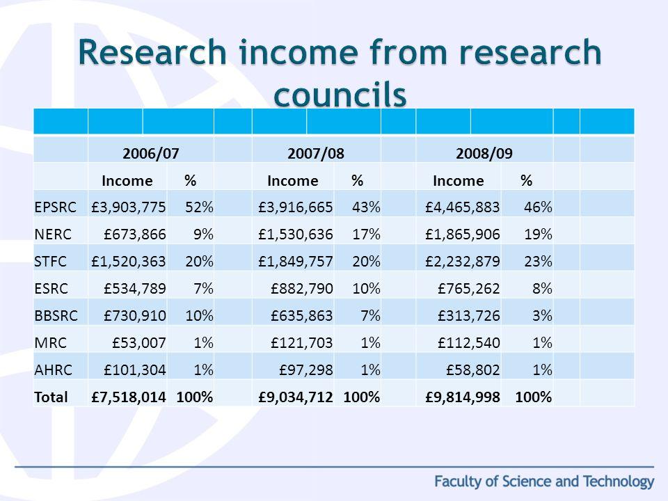 67% 66% 69% 2006/072007/082008/09 Income% % % EPSRC£3,903,77552%£3,916,66543%£4,465,88346% NERC£673,8669%£1,530,63617%£1,865,90619% STFC£1,520,36320%£1,849,75720%£2,232,87923% ESRC£534,7897%£882,79010%£765,2628% BBSRC£730,91010%£635,8637%£313,7263% MRC£53,0071%£121,7031%£112,5401% AHRC£101,3041%£97,2981%£58,8021% Total£7,518,014100%£9,034,712100%£9,814,998100%