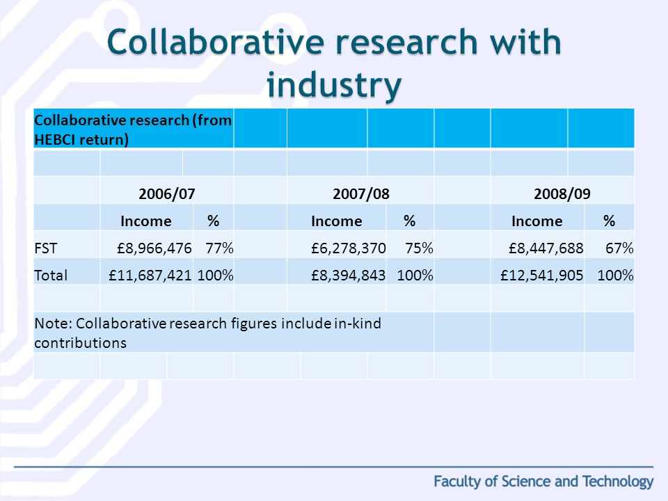 Collaborative research (from HEBCI return) 2006/072007/082008/09 Income% % % FST£8,966,47677%£6,278,37075%£8,447,68867% Total£11,687,421100%£8,394,843100%£12,541,905100% Note: Collaborative research figures include in-kind contributions