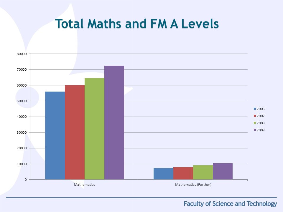 Total Maths and FM A Levels