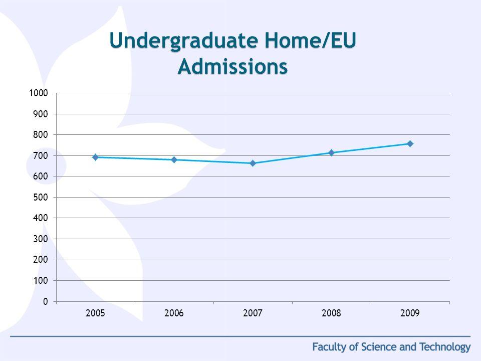 Undergraduate Home/EU Admissions