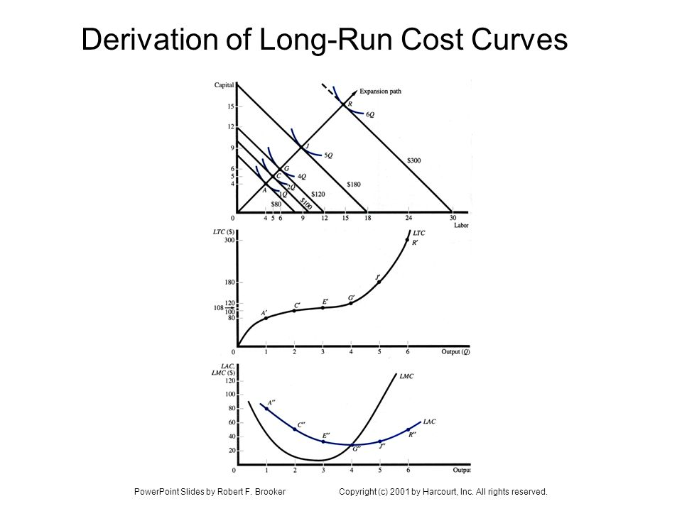 PowerPoint Slides by Robert F. BrookerCopyright (c) 2001 by Harcourt, Inc. All rights reserved. Derivation of Long-Run Cost Curves